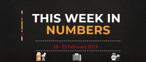 SABC News In Numbers 18 21 February 2019 300x128 - This Week In Numbers: 18- 22 February 2019