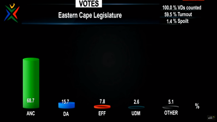 Eastern Cape election results