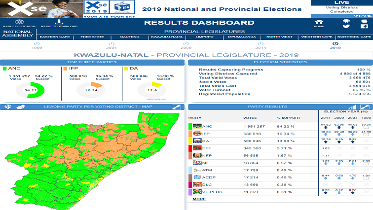 SABC News IEC result KZN - ANC tops KZN polls, IFP is official opposition