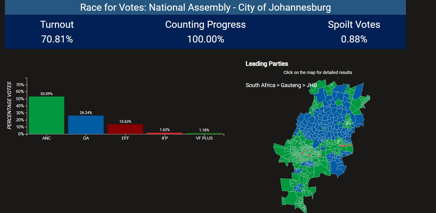 city of joburg 1 2 - ANC, DA, EFF remain SA's firm favourites in the Metros