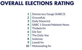 Overall performance  276x169 - SABC's Democracy Gauge leads SA elections coverage