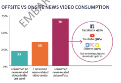 news video consumption 245x169 - Trust in independent media in South Africa under threat
