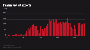 SABC News Iran Reuters 1 300x169 - Sanctions choke Iran's crude sales but oil product exports are booming