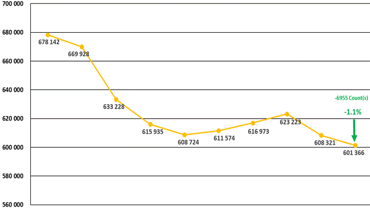 SABC News Statistics - SA economy grows by 3.1% in second quarter