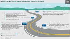 financial inclusivity