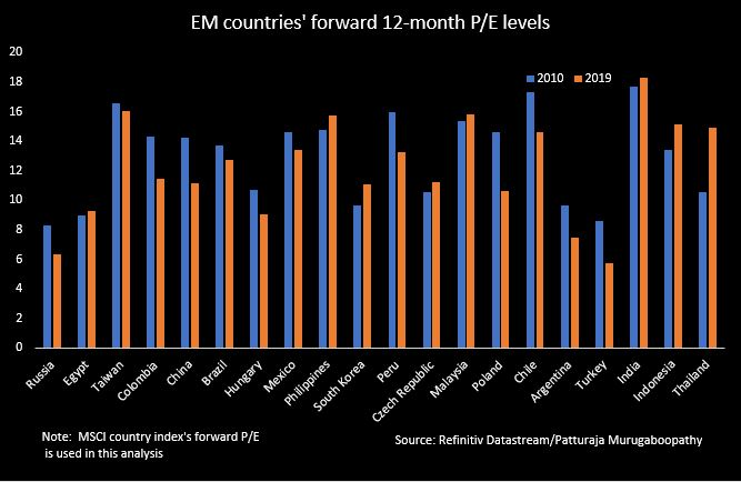 EM each countrys PE - Emerging market stocks were laggards in the past decade