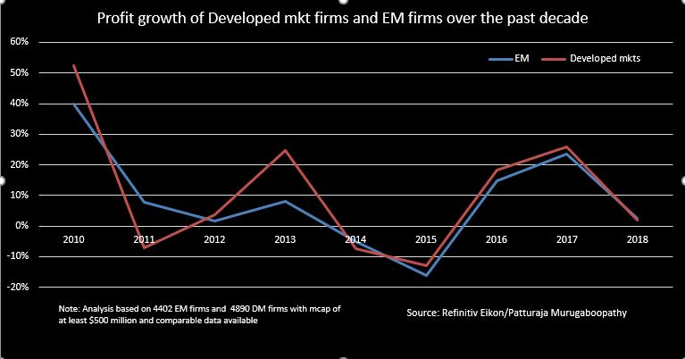 EM vs DM profit growth - Emerging market stocks were laggards in the past decade