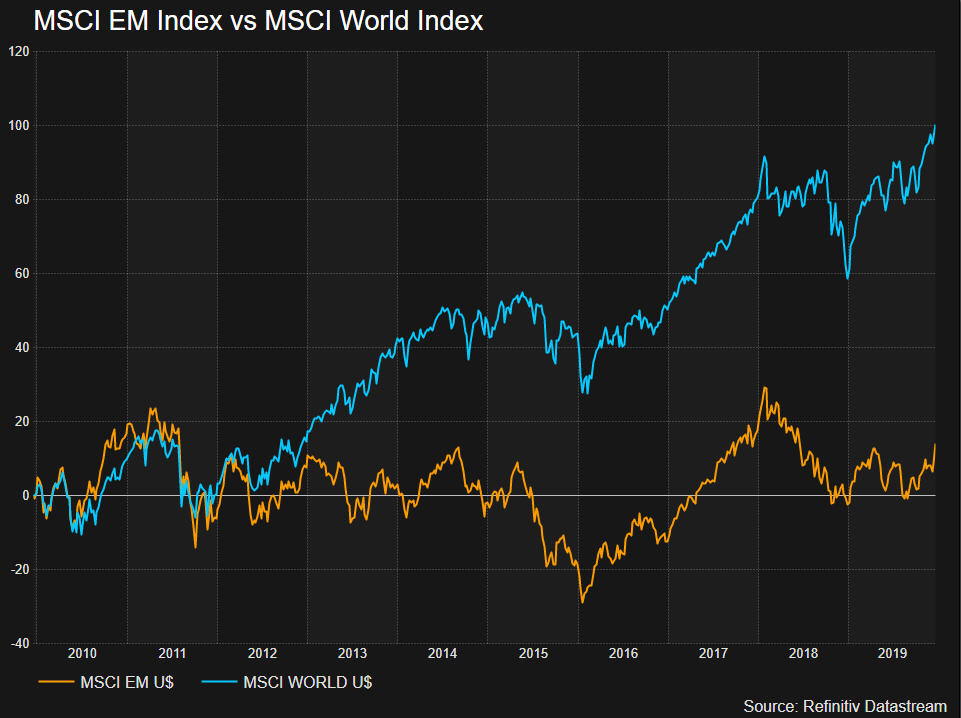 MSCI EM index vs World index - Emerging market stocks were laggards in the past decade