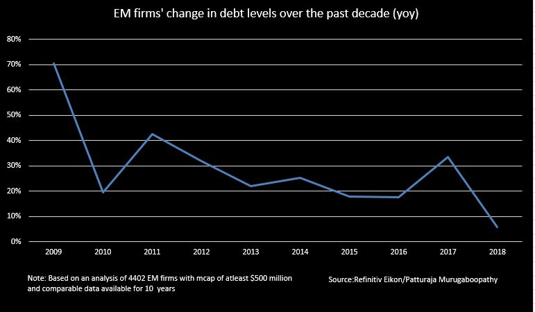 MSCI debt growth - Emerging market stocks were laggards in the past decade