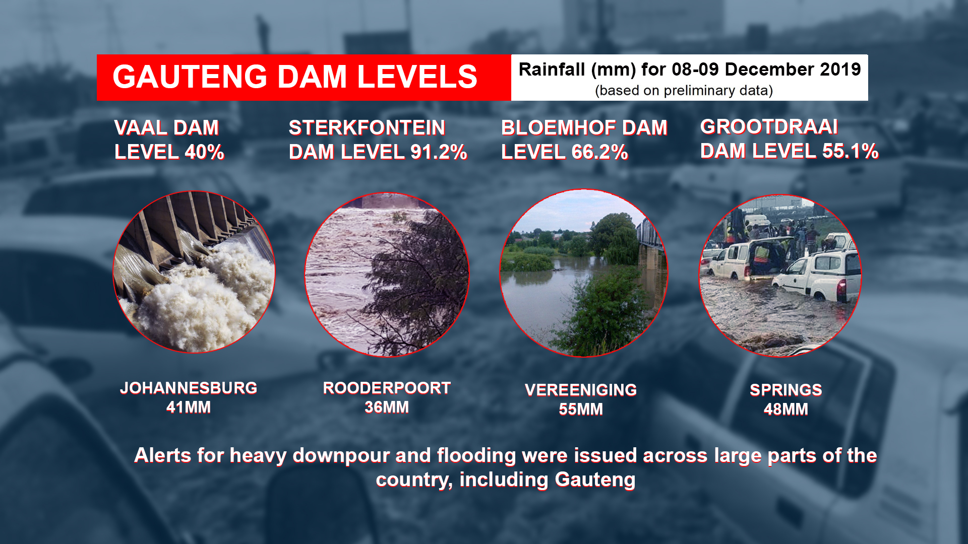 SABC News Graphics DAM LEVELS - Tshwane on high alert as heavy rain continues