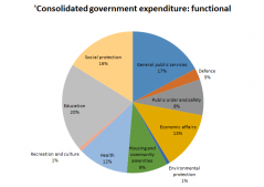 SABC News Consolidted government spending graph Luvuyo Mdeni 1 239x169 - No further changes in tax rates: Mboweni
