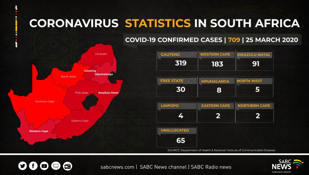 CARD Coronavirus Statistic in SA update 25 03 20 - South Africa hunts for quarantine sites as coronavirus cases rise to 709