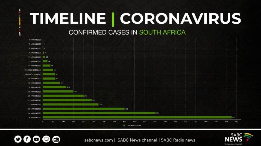 timeline 1 - Lockdown law breakers arrested Durban, Johannesburg