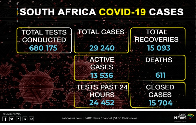 WhatsApp Image 2020 05 29 at 10.01.17 PM - SA's COVID-19 related deaths now at 611