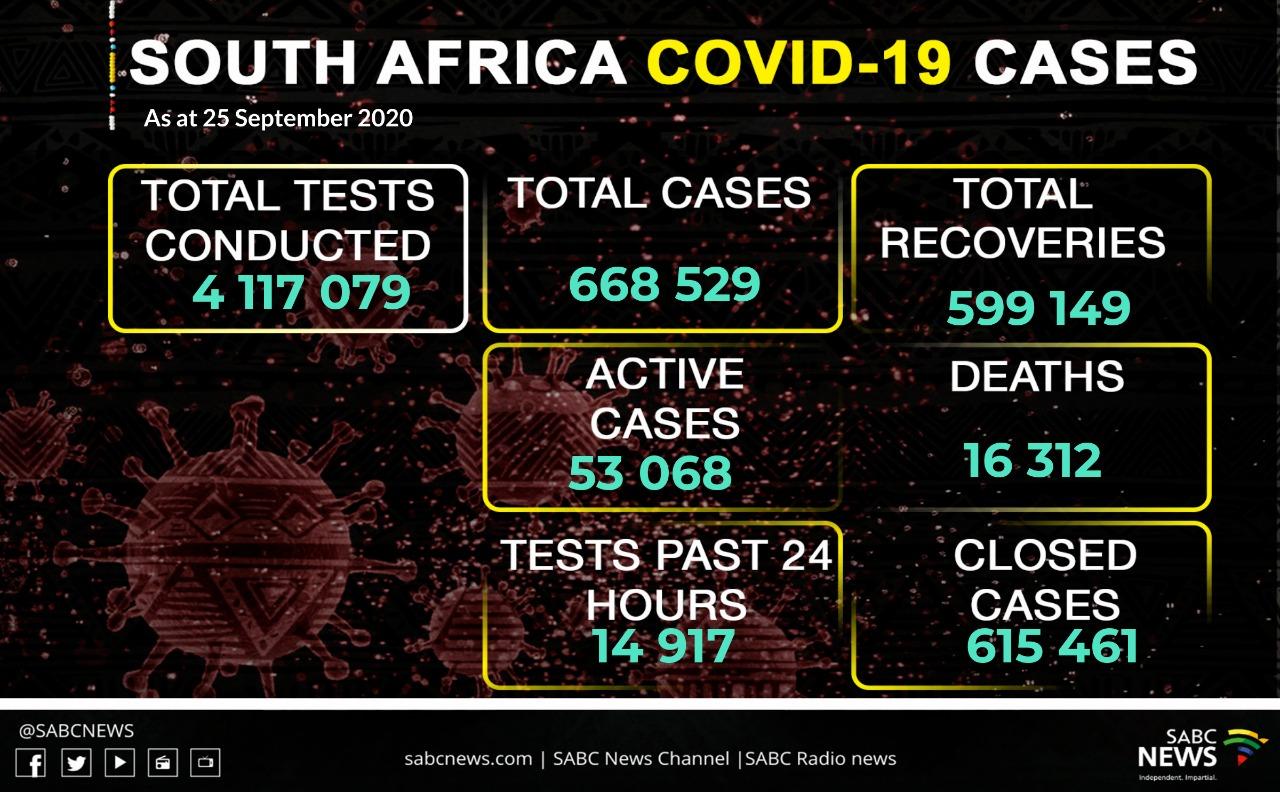 WhatsApp Image 2020 09 25 at 8.41.15 PM - SA records 1 480 new COVID-19 cases