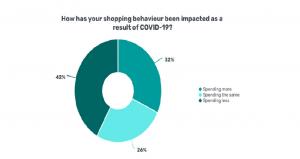 Survey 300x159 - FEATURE – COVID Tech: 'E-commerce booming in SA'