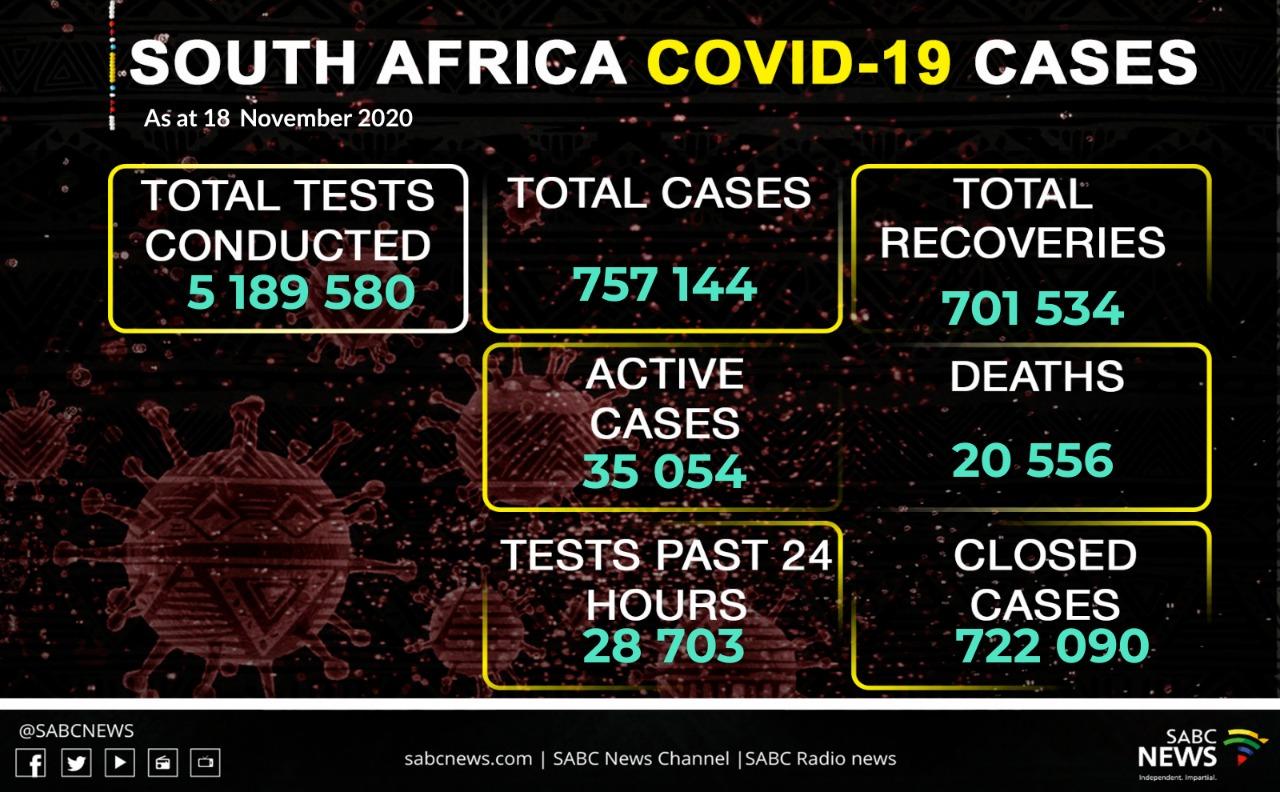 WhatsApp Image 2020 11 18 at 8.51.44 PM - SA records 2 888 new coronavirus cases, 123 deaths