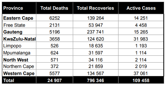 Recoveries - SA reports 8 789 new daily COVID-19 cases