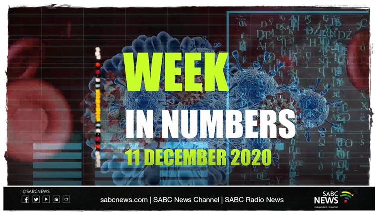 """SABC News Week In Numbers  11 December 2020 - Week In Numbers   """"Coronavirus"""" is SA's most Googled word in 2020"""