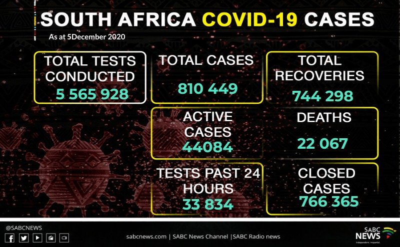 WhatsApp Image 2020 12 05 at 10.17.49 PM - SA records 4 645 new COVID-19 cases, 104 deaths