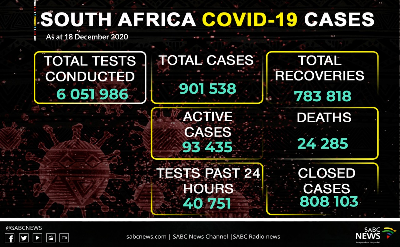 WhatsApp Image 2020 12 18 at 8.53.29 PM - SA COVID-19 cases breach the 900 000 mark
